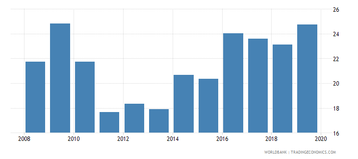 mauritius credit to government and state owned enterprises to gdp percent wb data
