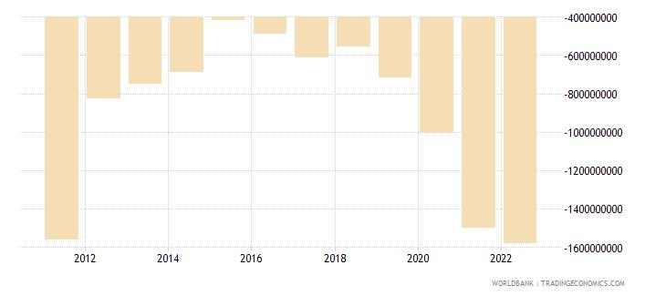 mauritius current account balance bop us dollar wb data