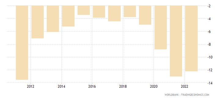 mauritius current account balance percent of gdp wb data
