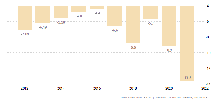 Mauritius Current Account to GDP