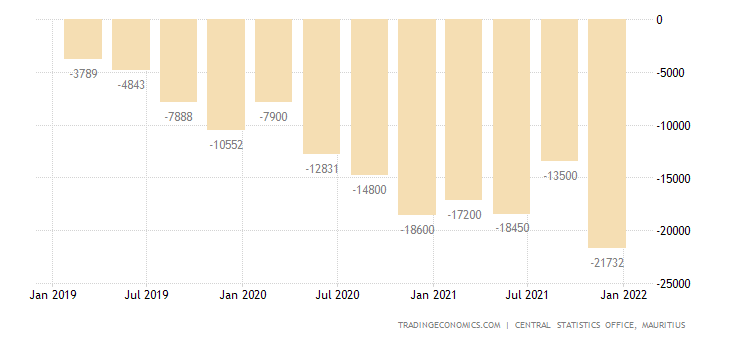 Mauritius Current Account
