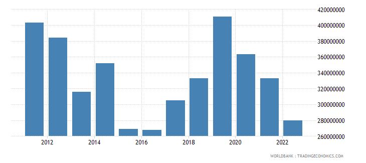 mauritius current transfers receipts bop us dollar wb data