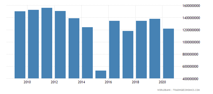 mauritius customs and other import duties current lcu wb data