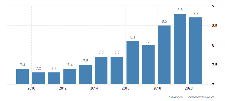 mauritius death rate crude per 1 000 people wb data