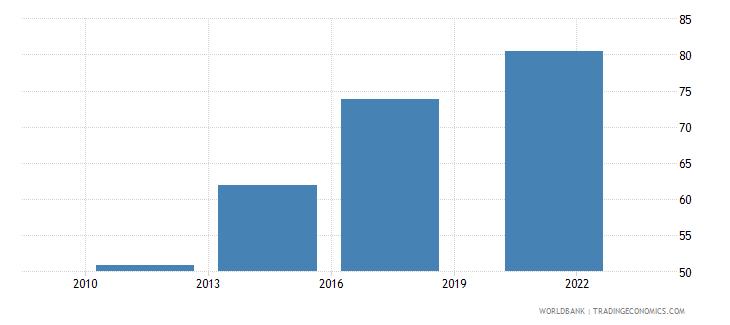 mauritius debit card percent age 15 wb data