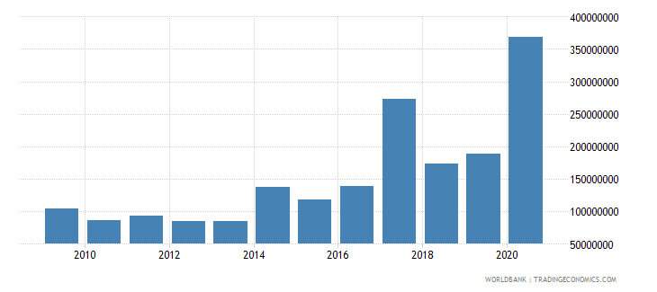 mauritius debt service on external debt public and publicly guaranteed ppg tds us dollar wb data