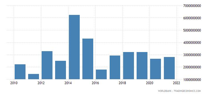 mauritius debt service on external debt total tds us dollar wb data