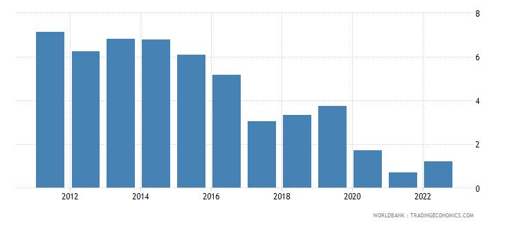 mauritius deposit interest rate percent wb data