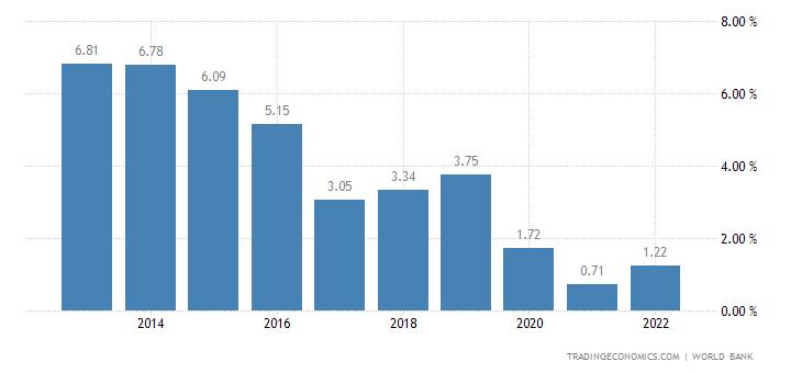 Deposit Interest Rate in Mauritius