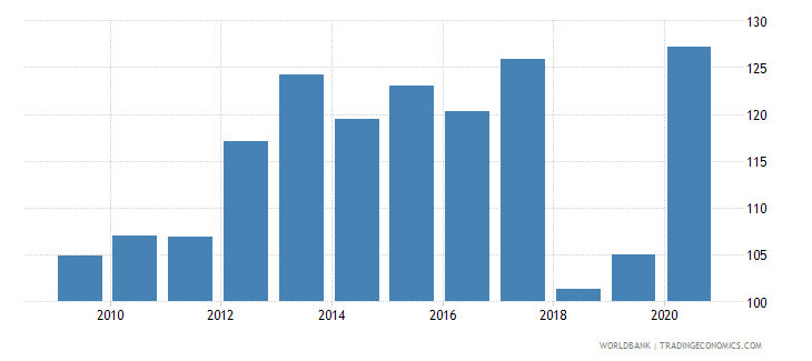 mauritius deposit money banks assets to gdp percent wb data