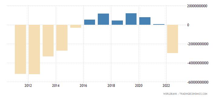 mauritius discrepancy in expenditure estimate of gdp constant lcu wb data