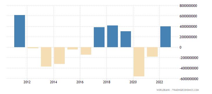 mauritius discrepancy in expenditure estimate of gdp current lcu wb data