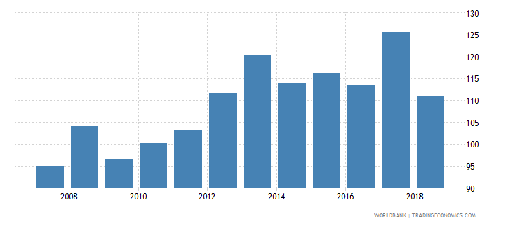 mauritius domestic credit provided by banking sector percent of gdp wb data