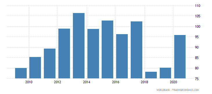 mauritius domestic credit to private sector by banks percent of gdp wb data
