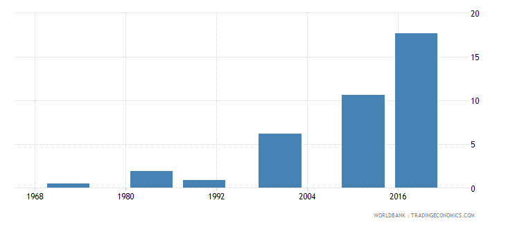 mauritius educational attainment at least completed post secondary population 25 female percent cumulative wb data