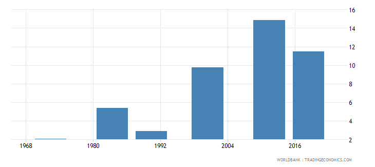 mauritius educational attainment at least completed post secondary population 25 male percent cumulative wb data