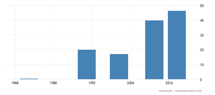 mauritius educational attainment at least completed upper secondary population 25 female percent cumulative wb data