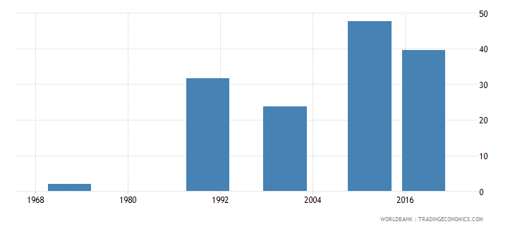 mauritius educational attainment at least completed upper secondary population 25 male percent cumulative wb data