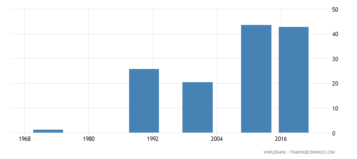 mauritius educational attainment at least completed upper secondary population 25 total percent cumulative wb data