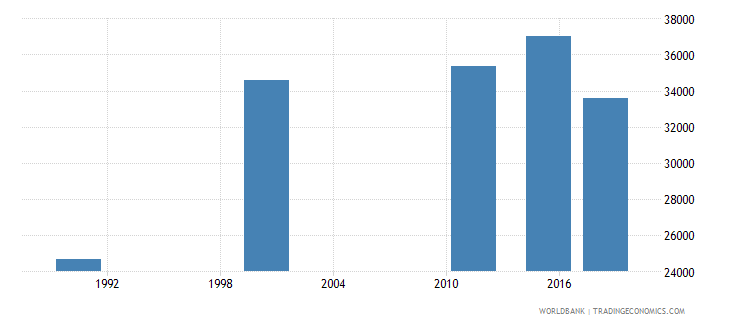 mauritius elderly illiterate population 65 years both sexes number wb data