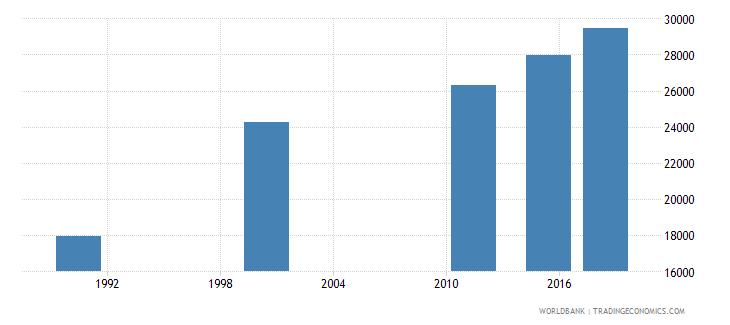 mauritius elderly illiterate population 65 years female number wb data
