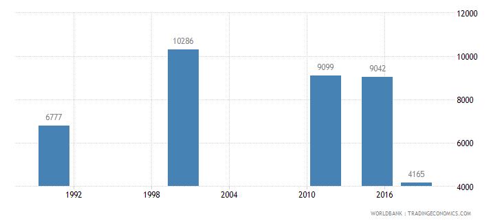 mauritius elderly illiterate population 65 years male number wb data