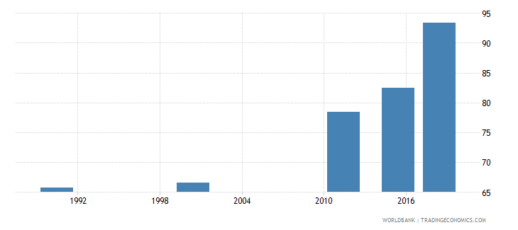 mauritius elderly literacy rate population 65 years male percent wb data