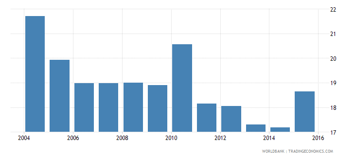 mauritius electricity production from renewable sources excluding hydroelectric percent of total wb data