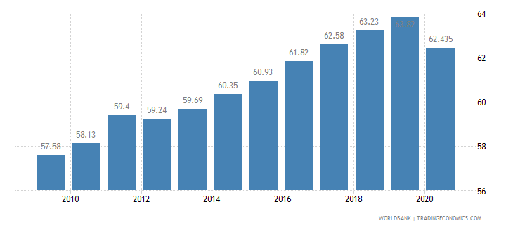 mauritius employees services male percent of male employment wb data