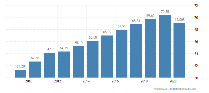 mauritius employment in services percent of total employment wb data
