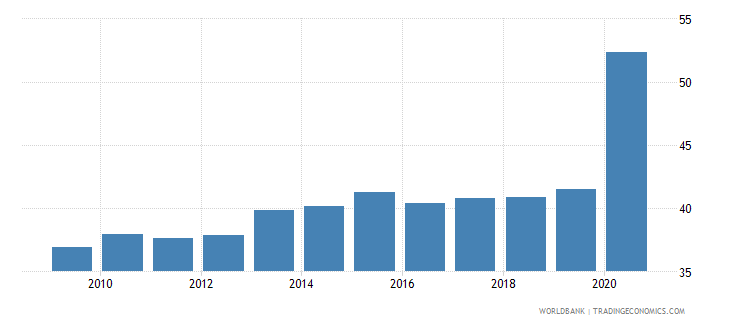 mauritius employment to population ratio 15 female percent national estimate wb data