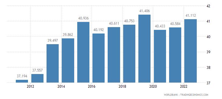 mauritius employment to population ratio 15 plus  female percent wb data