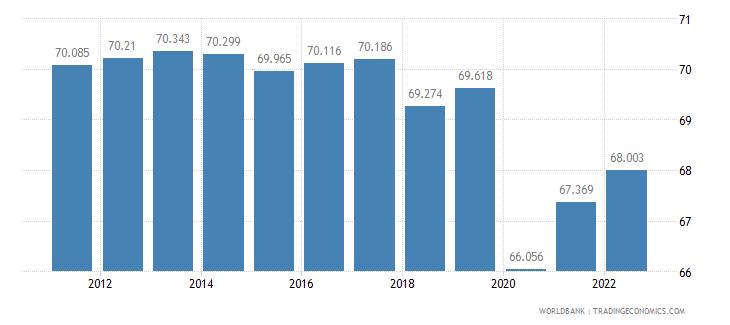 mauritius employment to population ratio 15 plus  male percent wb data