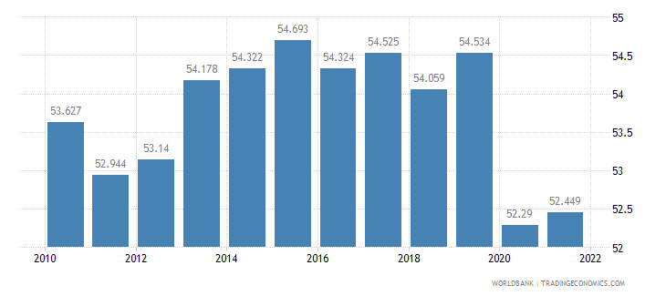 mauritius employment to population ratio 15 plus  total percent wb data