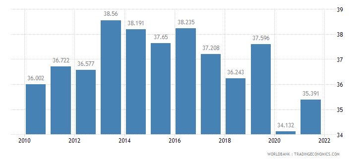 mauritius employment to population ratio ages 15 24 male percent wb data
