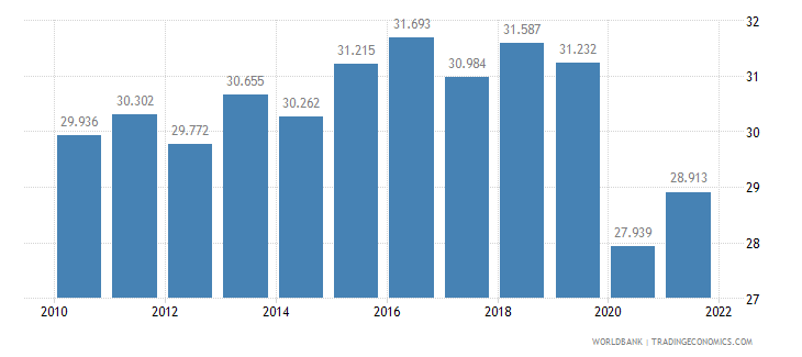 mauritius employment to population ratio ages 15 24 total percent wb data