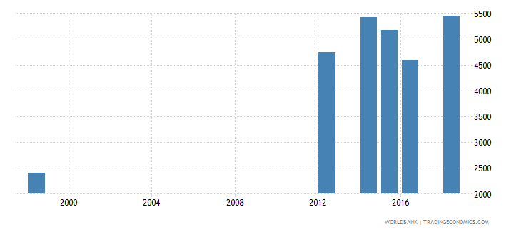mauritius enrolment in post secondary non tertiary education both sexes number wb data