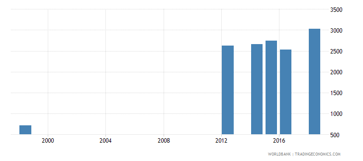 mauritius enrolment in post secondary non tertiary education female number wb data
