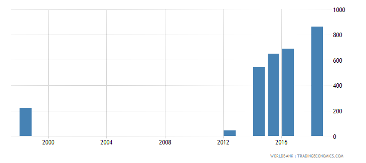 mauritius enrolment in post secondary non tertiary education private institutions female number wb data