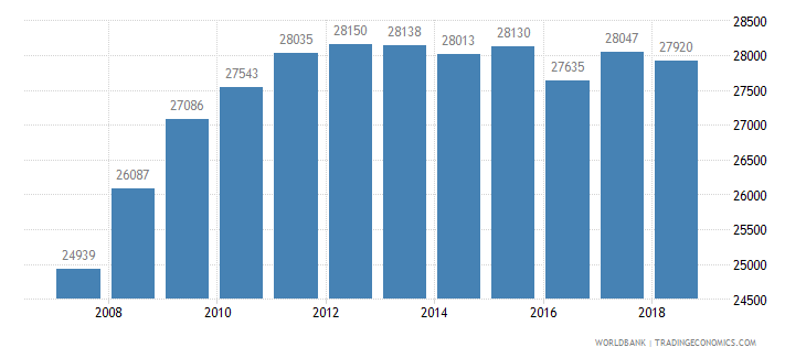mauritius enrolment in secondary education public institutions female number wb data