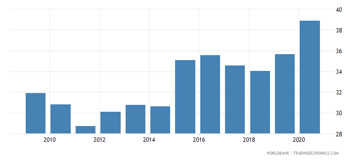 mauritius exchange rate old lcu per usd extended forward period average wb data