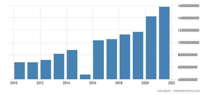 mauritius expense current lcu wb data