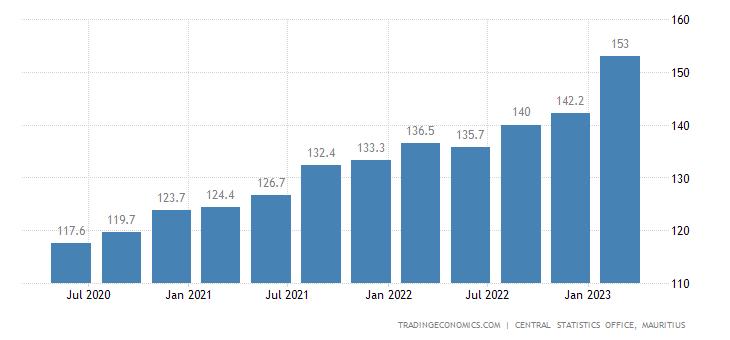 Mauritius Export Prices