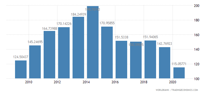 mauritius export value index 2000  100 wb data