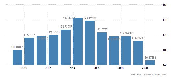 mauritius export volume index 2000  100 wb data