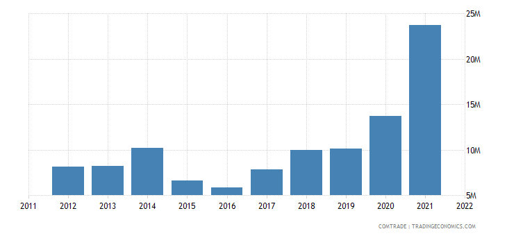 mauritius exports aluminum