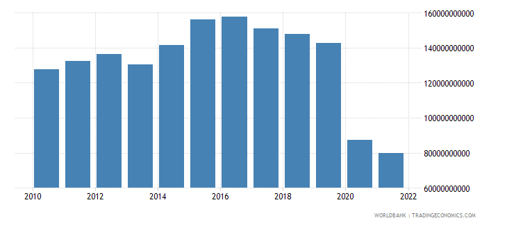 mauritius exports as a capacity to import constant lcu wb data
