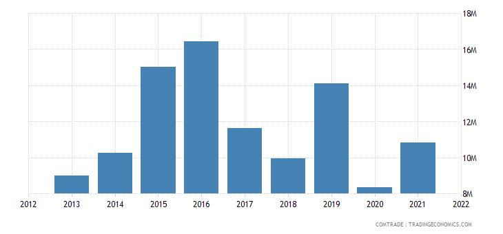 mauritius exports australia