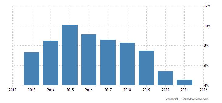 mauritius exports canada