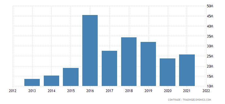mauritius exports china